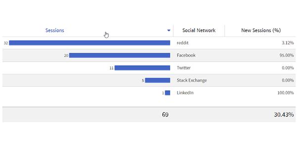 Social Network Traffic