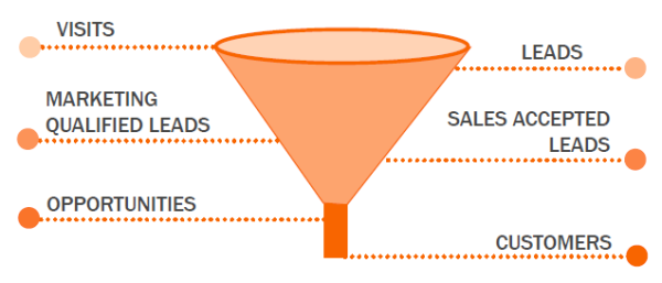 inbound marketing agency marketing funnel