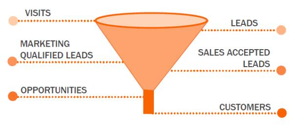 inbound marketing agency marketing funnel